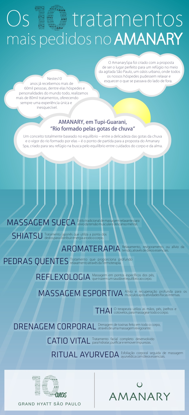 Infografico - Amanary Spa | Grand Hyatt Sao Paulo