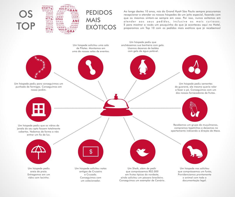 Top 10 pedidos mais exóticos – 10 anos Grand Hyatt São Paulo