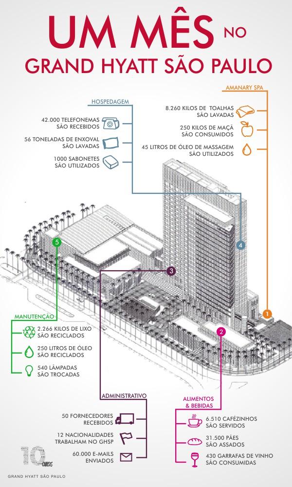 Infografico Curiosidades | Grand Hyatt Sao Paulo